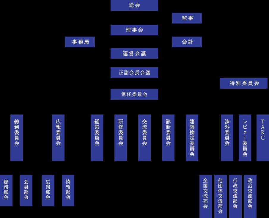 組織図2019